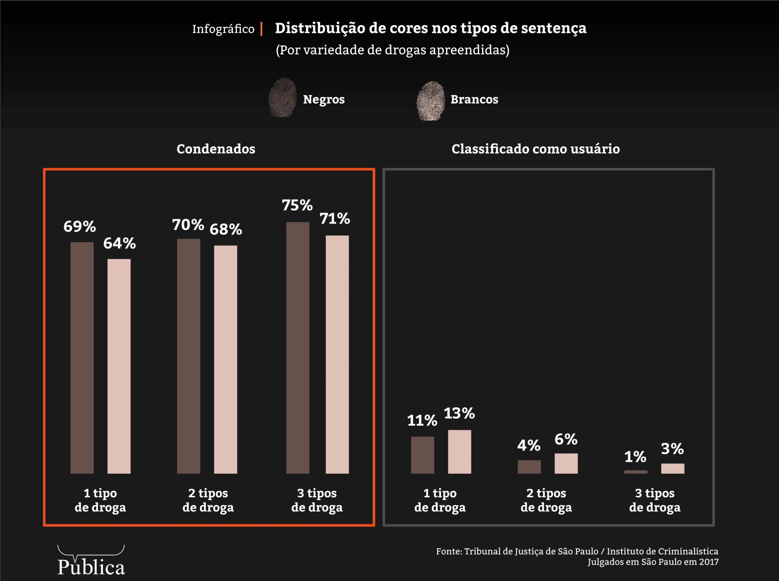 Na pratica artigo 33 se mostra racista conforme mostra grafico do portal Publica